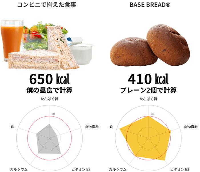 ベースフードはコンビニ食よりも栄養バランスが良いのに、カロリーが少ない
